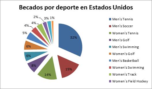 Gráfico de Becas Deportivas Fall 2012 - AGM Sports