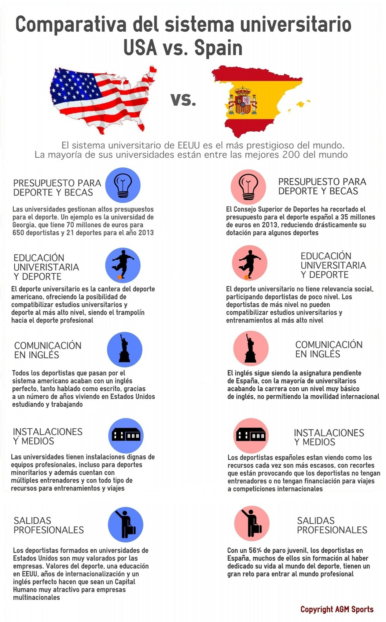 USA vs SPAIN infografia